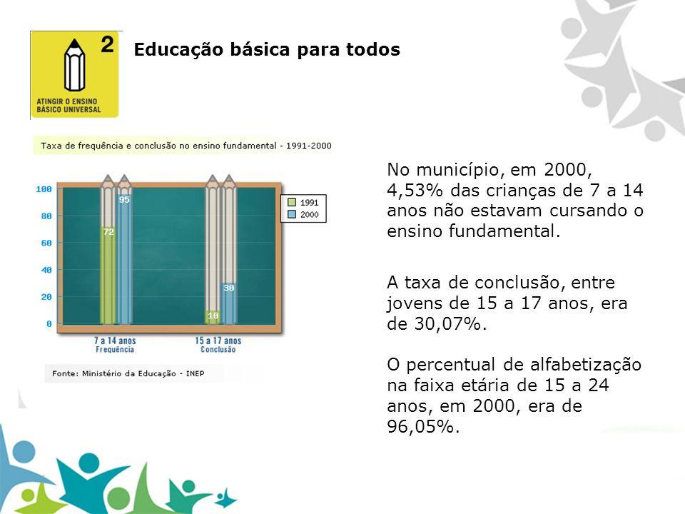 Educação básica para todos No município, em 2000, 4,53% das crianças de 7 a 14 anos não estavam cursando o ensino fundamental. A taxa de conclusão, en