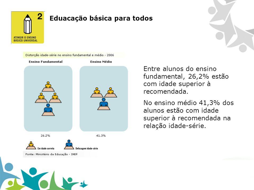 Entre alunos do ensino fundamental, 26,2% estão com idade superior à recomendada. No ensino médio 41,3% dos alunos estão com idade superior à recomend