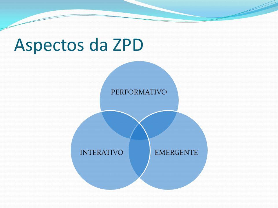 Aspectos da ZPD PERFORMATIVO EMERGENTEINTERATIVO