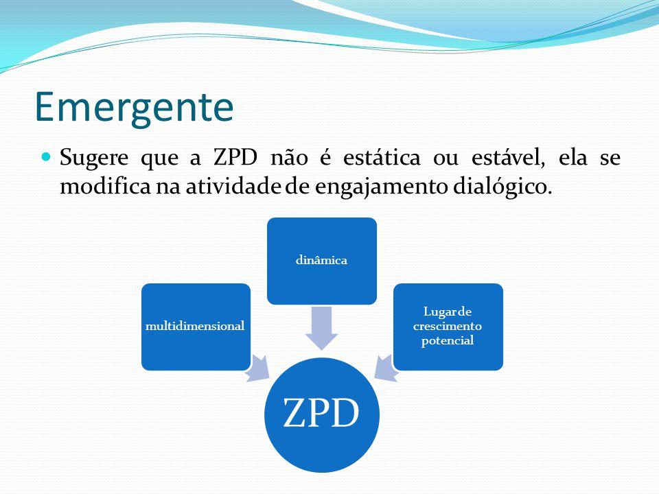 Emergente Sugere que a ZPD não é estática ou estável, ela se modifica na atividade de engajamento dialógico. ZPD multidimensionaldinâmica Lugar de cre
