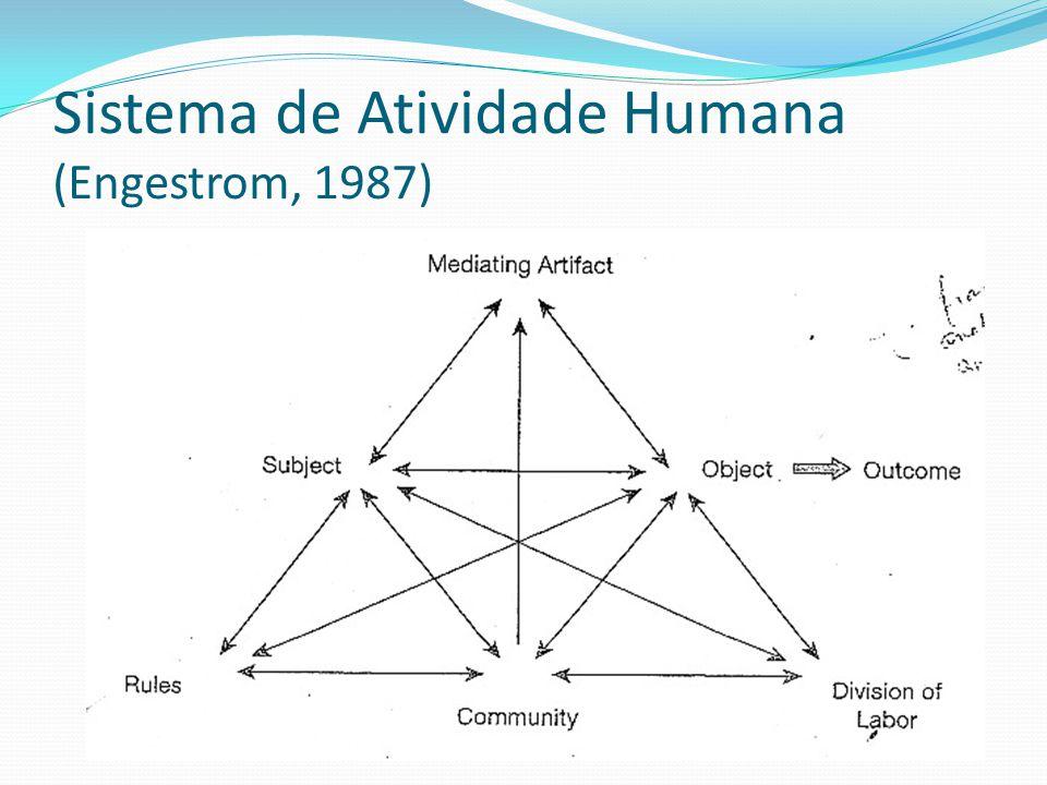 Sistema de Atividade Humana (Engestrom, 1987)