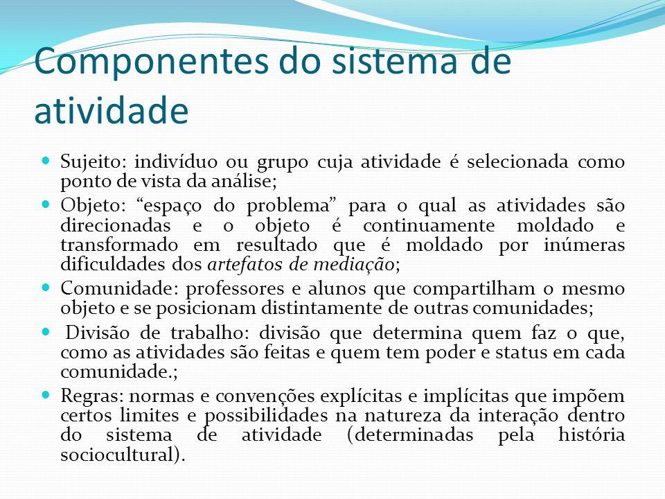 Componentes do sistema de atividade Sujeito: indivíduo ou grupo cuja atividade é selecionada como ponto de vista da análise; Objeto: espaço do problem