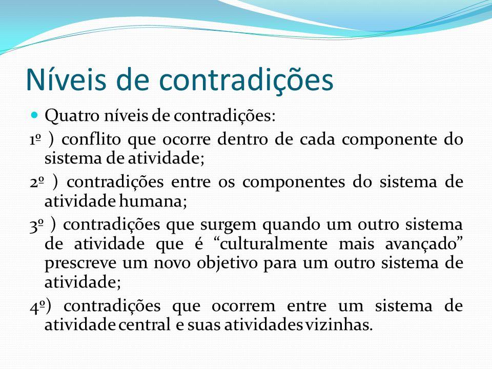 Níveis de contradições Quatro níveis de contradições: 1º ) conflito que ocorre dentro de cada componente do sistema de atividade; 2º ) contradições en