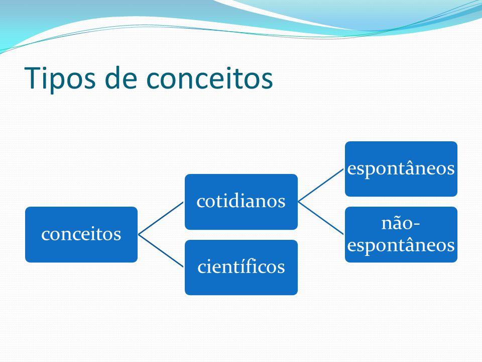 Tipos de conceitos conceitoscotidianosespontâneos não- espontâneos científicos