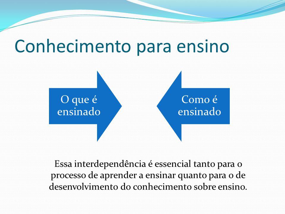 Conhecimento para ensino O que é ensinado Como é ensinado Essa interdependência é essencial tanto para o processo de aprender a ensinar quanto para o