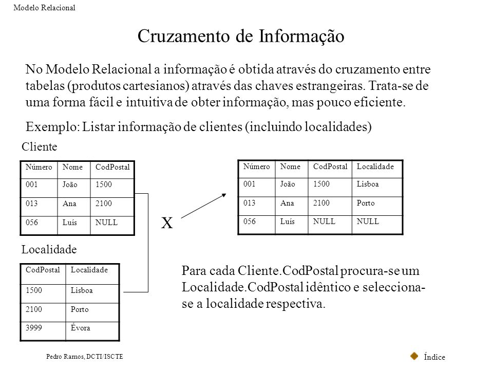 Índice Pedro Ramos, DCTI/ISCTE Cruzamento de Informação Modelo Relacional CodPostalLocalidade 1500Lisboa 2100Porto 3999Évora Localidade NúmeroNomeCodP