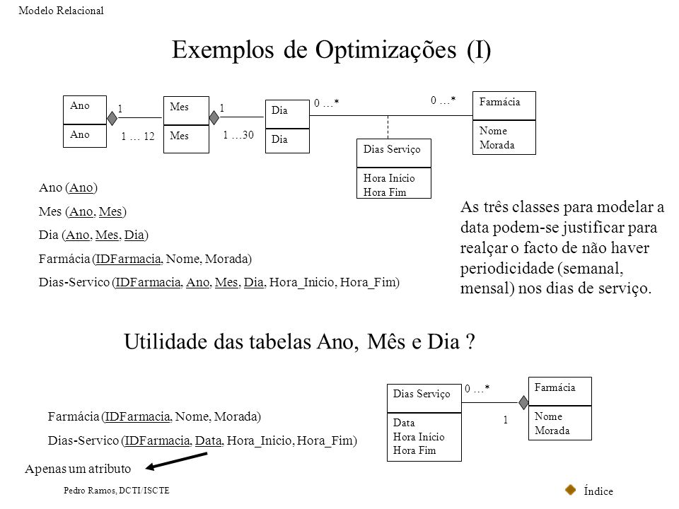 Índice Pedro Ramos, DCTI/ISCTE Exemplos de Optimizações (I) Modelo Relacional Ano 1 … 12 1 Dia Mes 1 …30 1 Dias Serviço Hora Início Hora Fim Farmácia