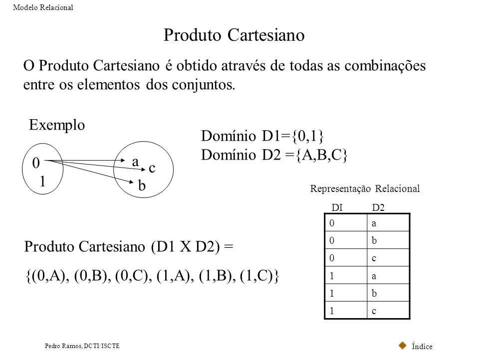 Índice Pedro Ramos, DCTI/ISCTE Definição de Relação NúmeroNomeMorada 001JoãoLisboa 013AnaNULL Uma relação é o subconjunto do Produto Cartesiano de uma lista de domínios.