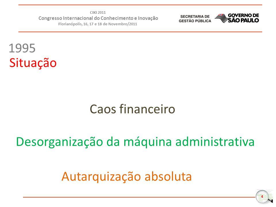 4 CIKI 2011 Congresso Internacional do Conhecimento e Inovação Florianópolis, 16, 17 e 18 de Novembro/2011 Caos financeiro Desorganização da máquina administrativa Autarquização absoluta 1995 Situação
