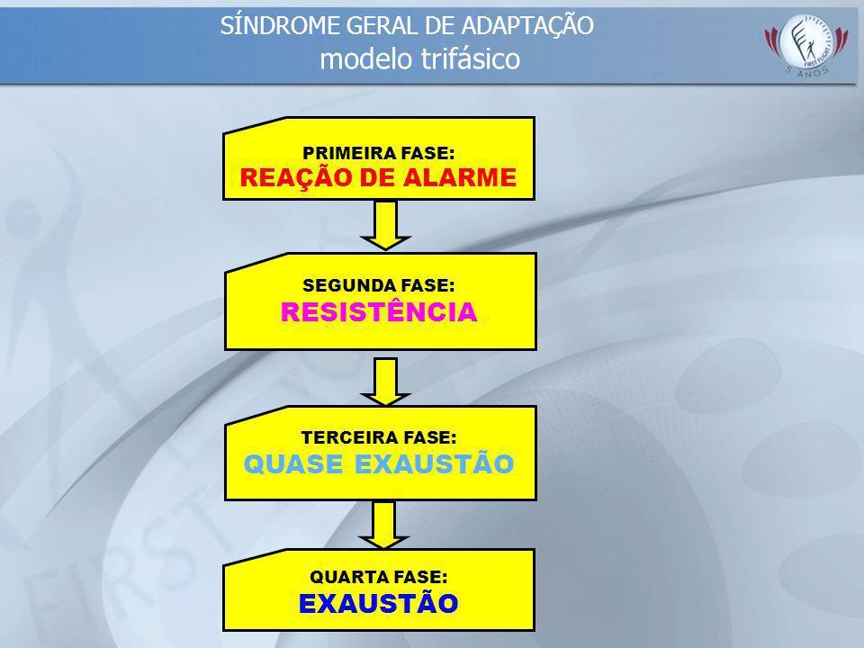 QUARTA FASE: EXAUSTÃO PRIMEIRA FASE: REAÇÃO DE ALARME SEGUNDA FASE: RESISTÊNCIA TERCEIRA FASE: QUASE EXAUSTÃO SÍNDROME GERAL DE ADAPTAÇÃO modelo trifásico