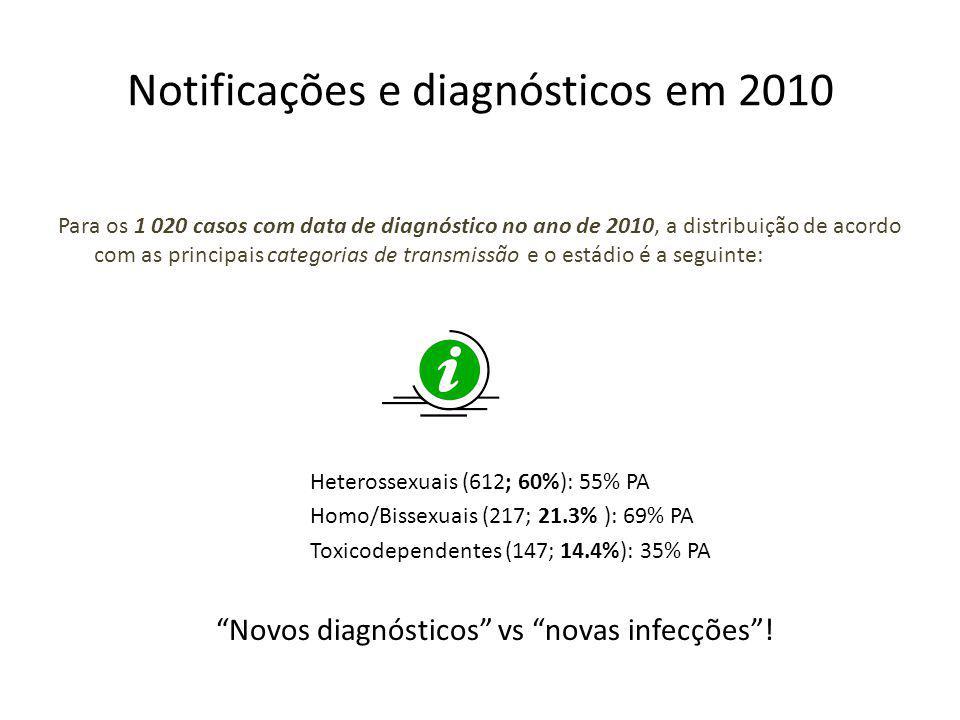 Notificações e diagnósticos em 2010 Para os 1 020 casos com data de diagnóstico no ano de 2010, a distribuição de acordo com as principais categorias