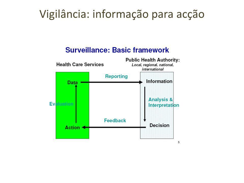 Vigilância: informação para acção