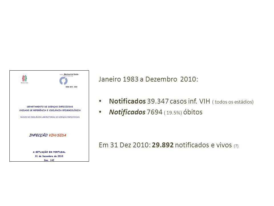 Janeiro 1983 a Dezembro 2010: Notificados 39.347 casos inf. VIH ( todos os estádios) Notificados 7694 ( 19.5%) óbitos Em 31 Dez 2010: 29.892 notificad