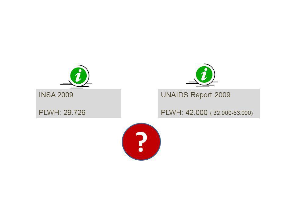 UNAIDS Report 2009 PLWH: 42.000 ( 32.000-53.000) INSA 2009 PLWH: 29.726 ?
