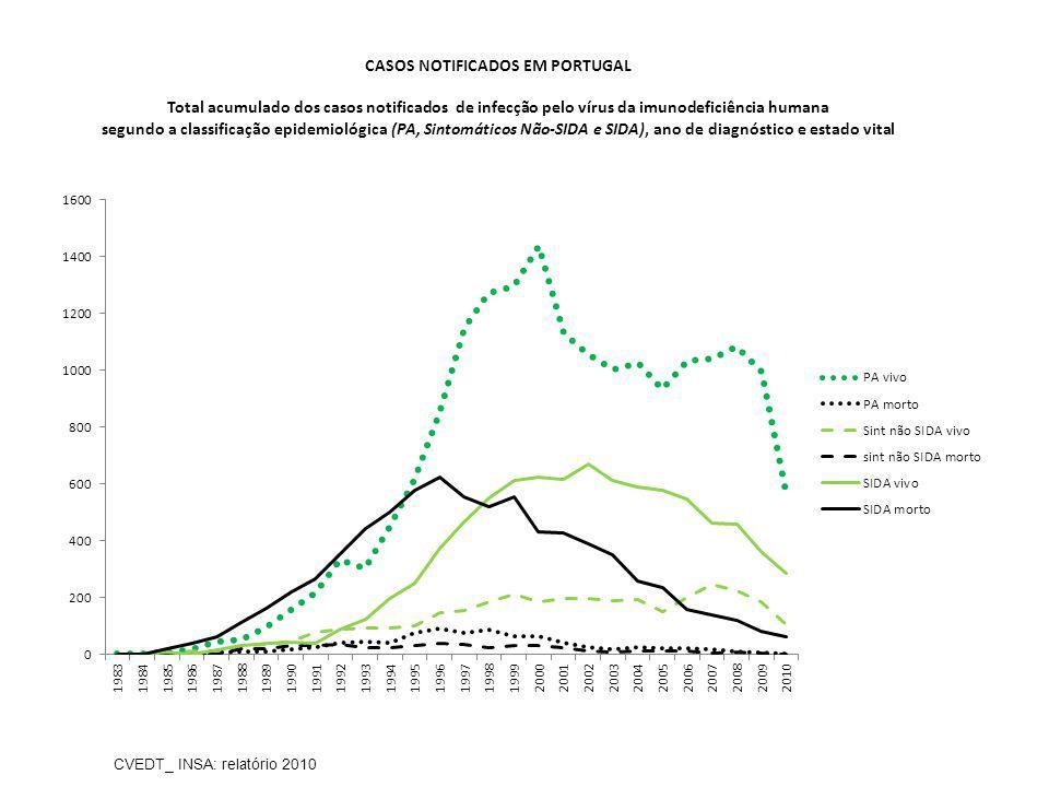 CASOS NOTIFICADOS EM PORTUGAL Total acumulado dos casos notificados de infecção pelo vírus da imunodeficiência humana segundo a classificação epidemio