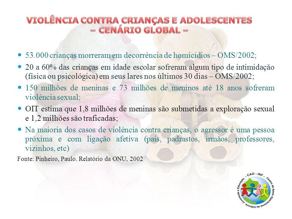 53.000 crianças morreram em decorrência de homicídios – OMS/2002; 20 a 60% das crianças em idade escolar sofreram algum tipo de intimidação (física ou psicológica) em seus lares nos últimos 30 dias – OMS/2002; 150 milhões de meninas e 73 milhões de meninos até 18 anos sofreram violência sexual; OIT estima que 1,8 milhões de meninas são submetidas a exploração sexual e 1,2 milhões são traficadas; Na maioria dos casos de violência contra crianças, o agressor é uma pessoa próxima e com ligação afetiva (pais, padrastos, irmãos, professores, vizinhos, etc) Fonte: Pinheiro, Paulo.