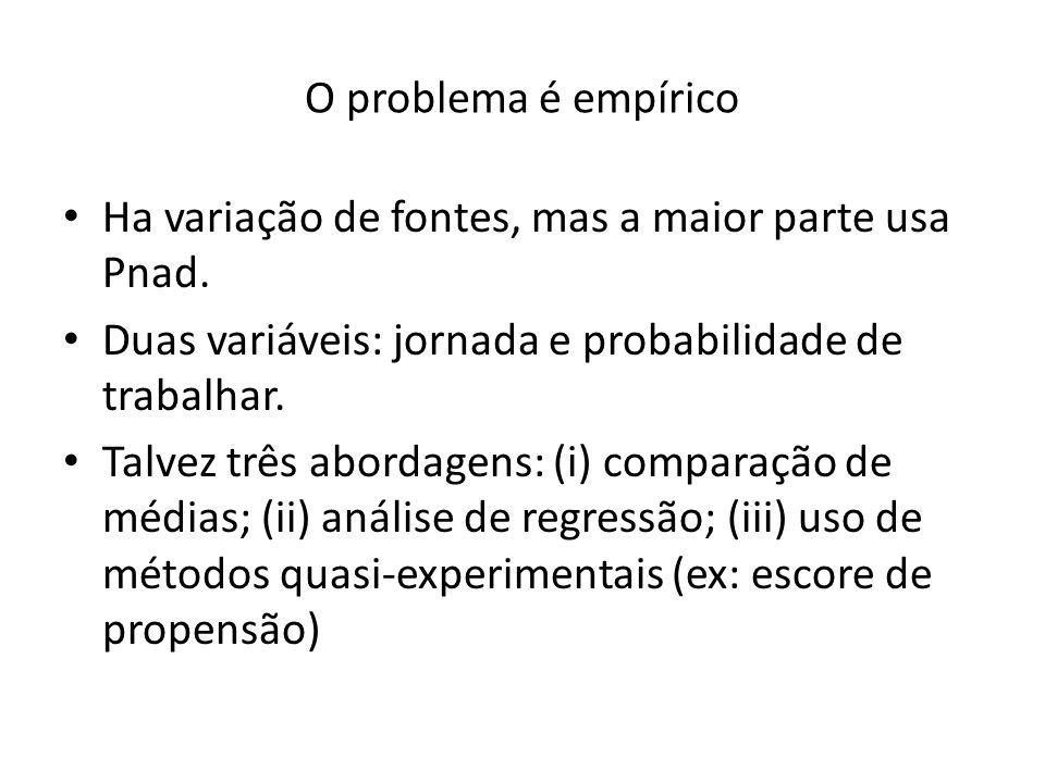 O problema é empírico Ha variação de fontes, mas a maior parte usa Pnad.