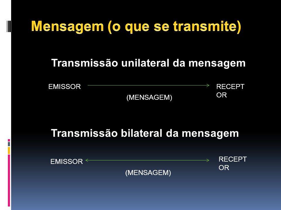 Transmissão unilateral da mensagem EMISSORRECEPT OR (MENSAGEM) Transmissão bilateral da mensagem EMISSOR RECEPT OR (MENSAGEM)