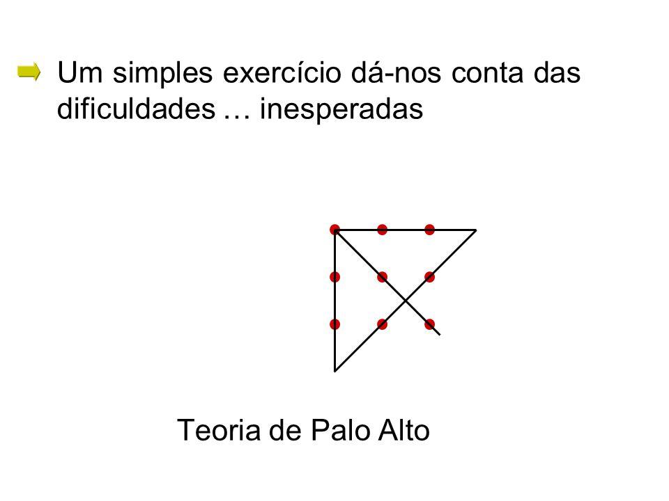 Teoria de Palo Alto Um simples exercício dá-nos conta das dificuldades … inesperadas