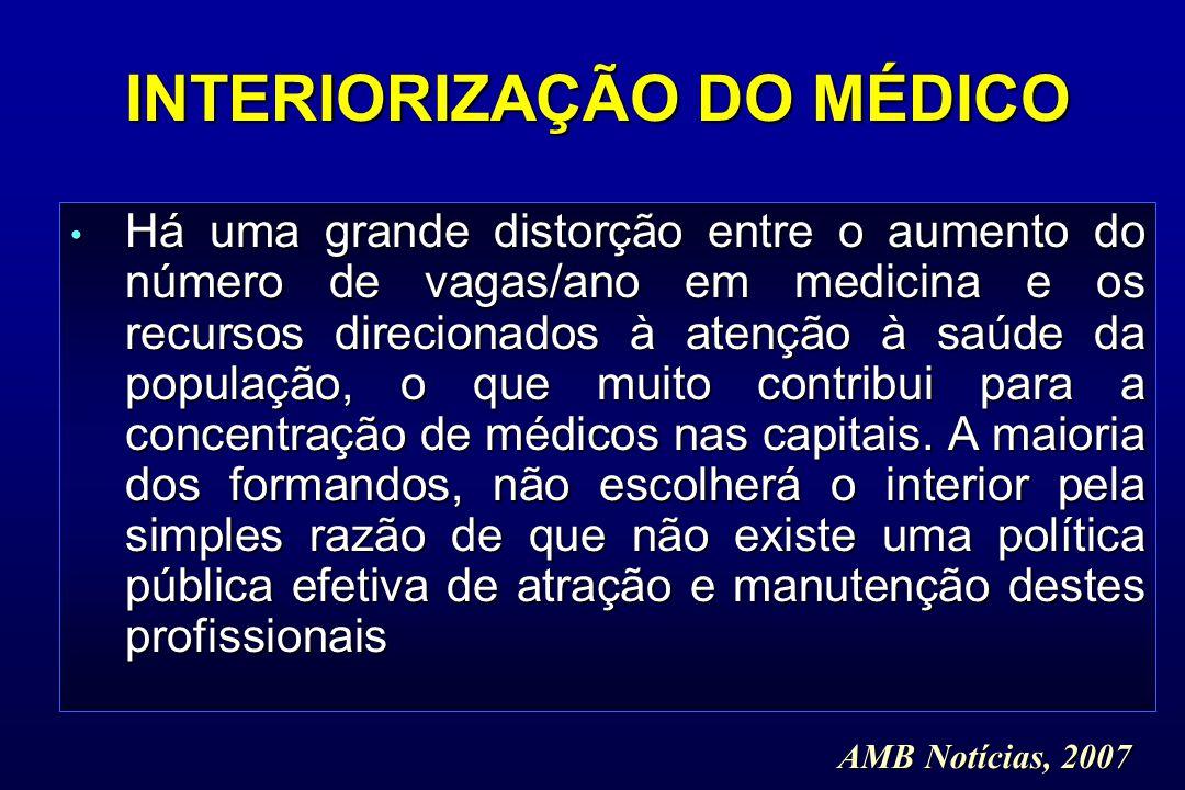 INTERIORIZAÇÃO DO MÉDICO Há uma grande distorção entre o aumento do número de vagas/ano em medicina e os recursos direcionados à atenção à saúde da po