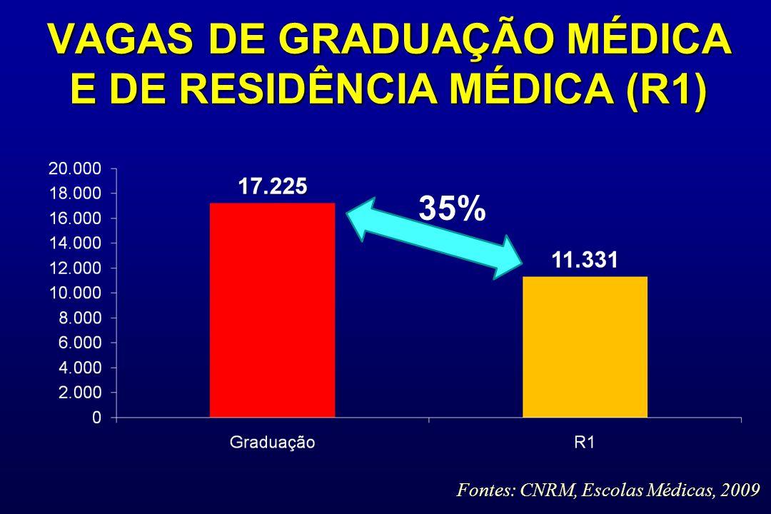 VAGAS DE GRADUAÇÃO MÉDICA E DE RESIDÊNCIA MÉDICA (R1) 35% Fontes: CNRM, Escolas Médicas, 2009