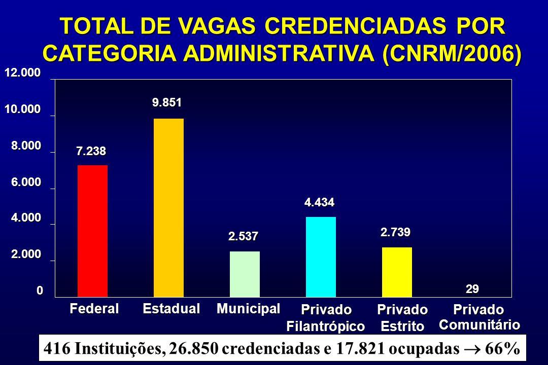 FederalEstadualMunicipal Privado Filantrópico Privado Estrito Privado Comunitário 7.238 9.851 2.537 4.434 2.739 29 0 2.000 4.000 6.000 8.000 10.00012.