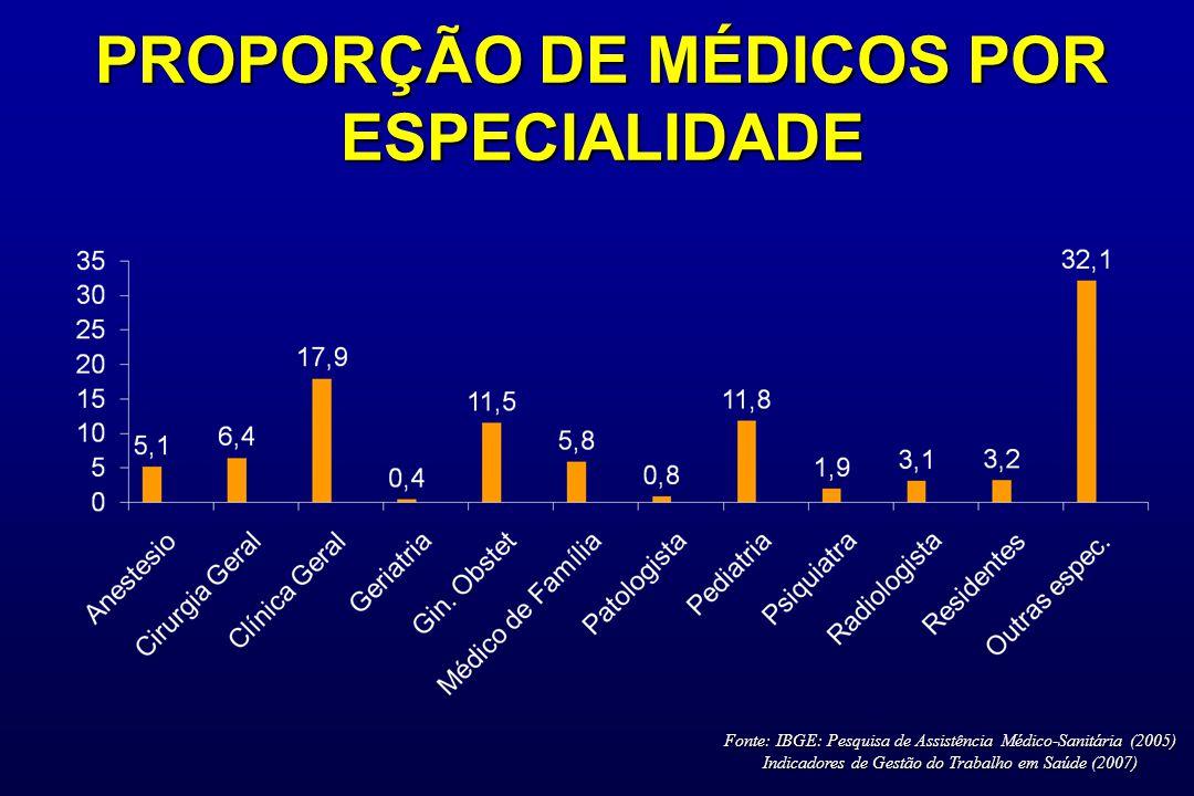 PROPORÇÃO DE MÉDICOS POR ESPECIALIDADE Fonte: IBGE: Pesquisa de Assistência Médico-Sanitária (2005) Indicadores de Gestão do Trabalho em Saúde (2007)