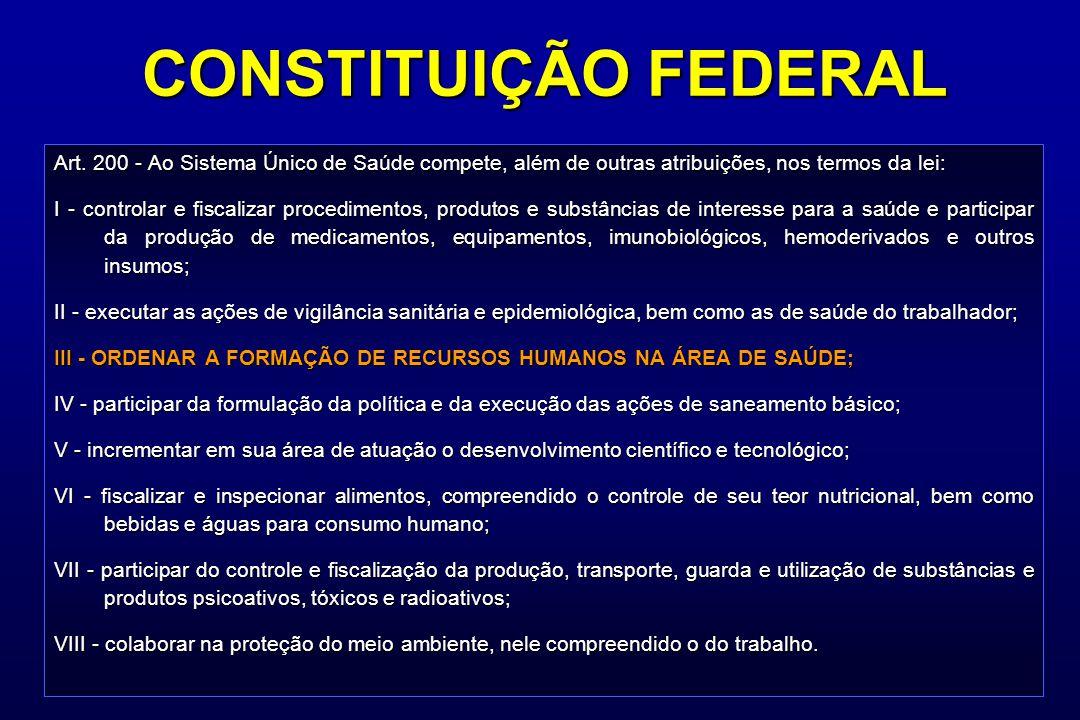 CONSTITUIÇÃO FEDERAL Art. 200 - Ao Sistema Único de Saúde compete, além de outras atribuições, nos termos da lei: I - controlar e fiscalizar procedime
