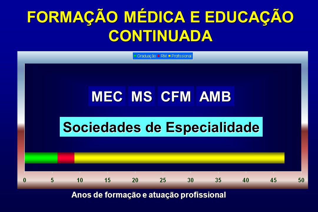 FORMAÇÃO MÉDICA E EDUCAÇÃO CONTINUADA MECMSCFMAMB Anos de formação e atuação profissional Sociedades de Especialidade