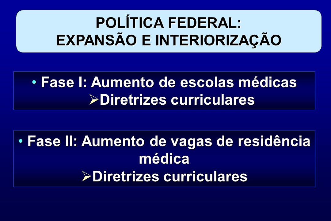 POLÍTICA FEDERAL: EXPANSÃO E INTERIORIZAÇÃO Fase I: Aumento de escolas médicas Fase I: Aumento de escolas médicas Diretrizes curriculares Diretrizes c