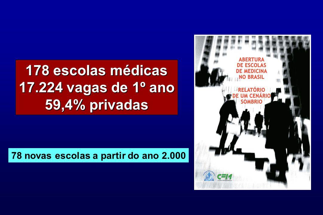 178 escolas médicas 17.224 vagas de 1º ano 59,4% privadas 78 novas escolas a partir do ano 2.000