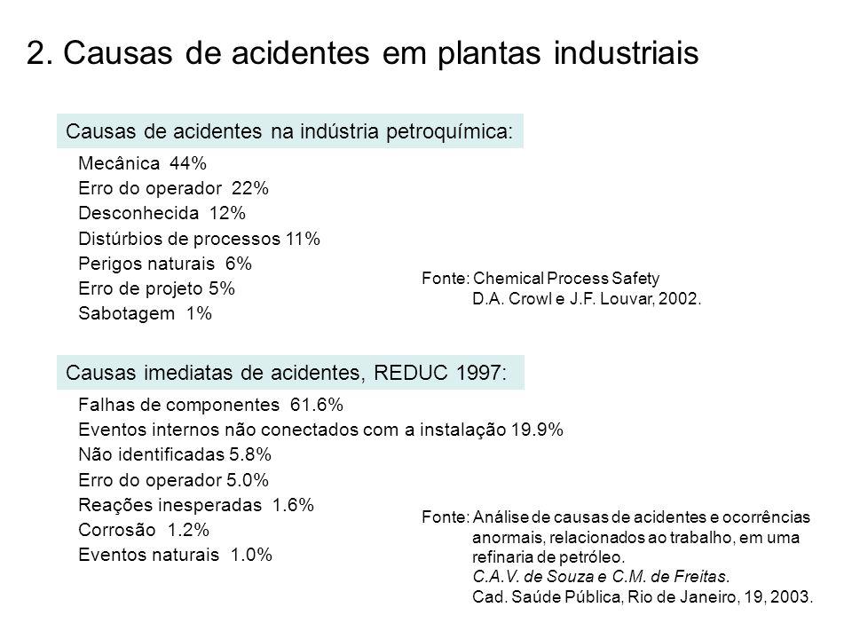 Tubulação 29% Desconhecido 22% Tanques de armazenagem 17% Reatores 10% Trocadores de calor 4% Válvulas 4% Compressores 2% Bombas 2% ComplexidadeNúmero de acidentes 2.