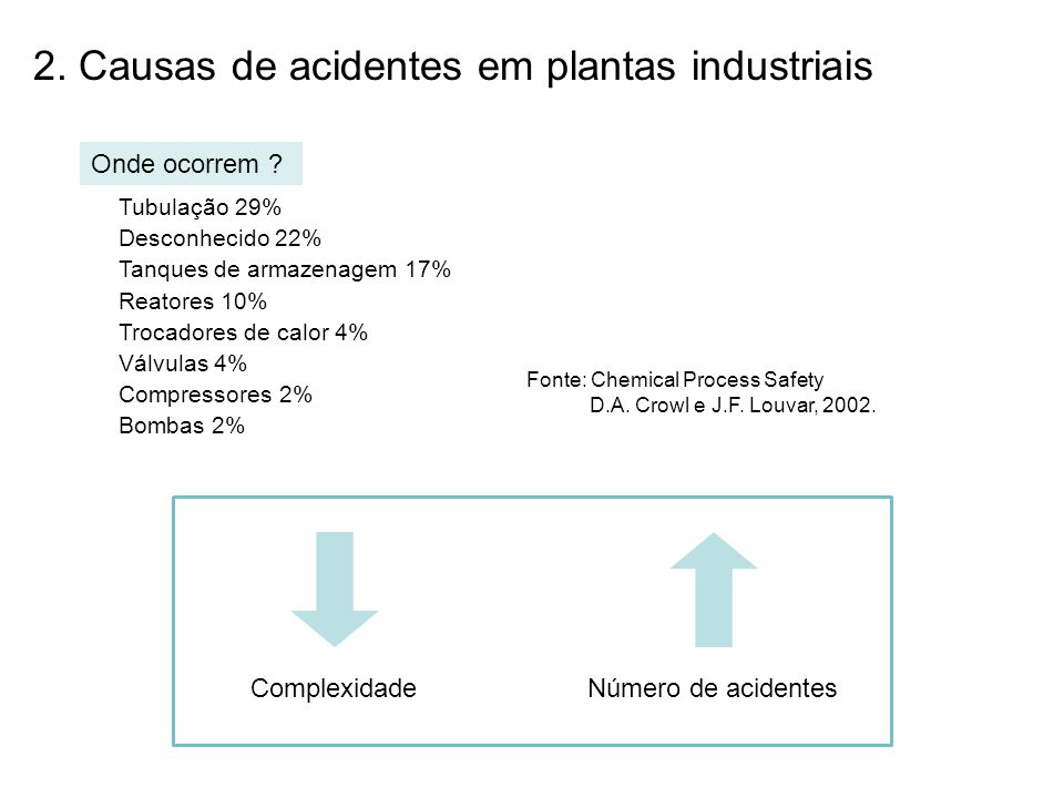 Fonte: Safety of the process industries in the 21st century: A changing need of the process safety management for a changing industry.