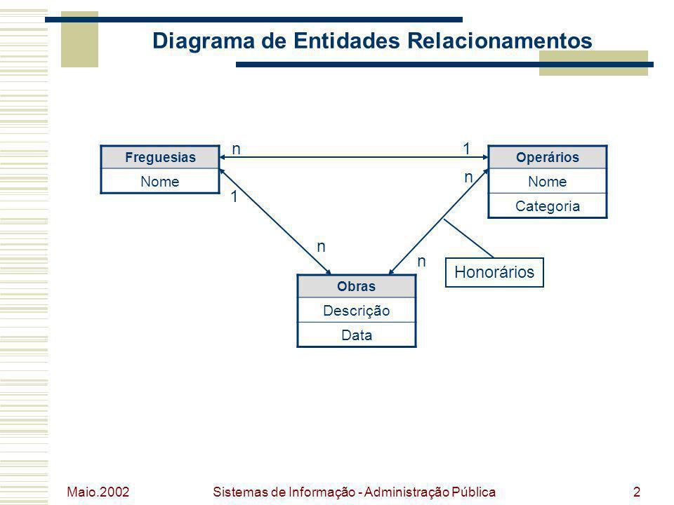 Maio.2002 Sistemas de Informação - Administração Pública2 Diagrama de Entidades Relacionamentos Freguesias Nome Operários Nome Categoria Obras Descriç