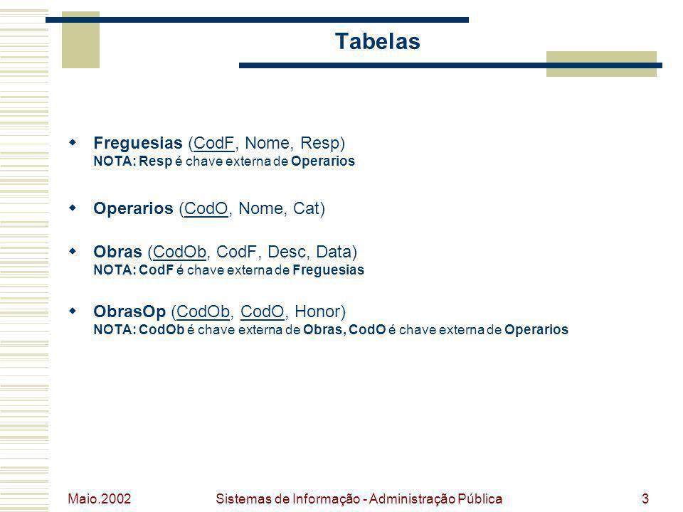 Maio.2002 Sistemas de Informação - Administração Pública3 Tabelas Freguesias (CodF, Nome, Resp) NOTA: Resp é chave externa de Operarios Operarios (Cod