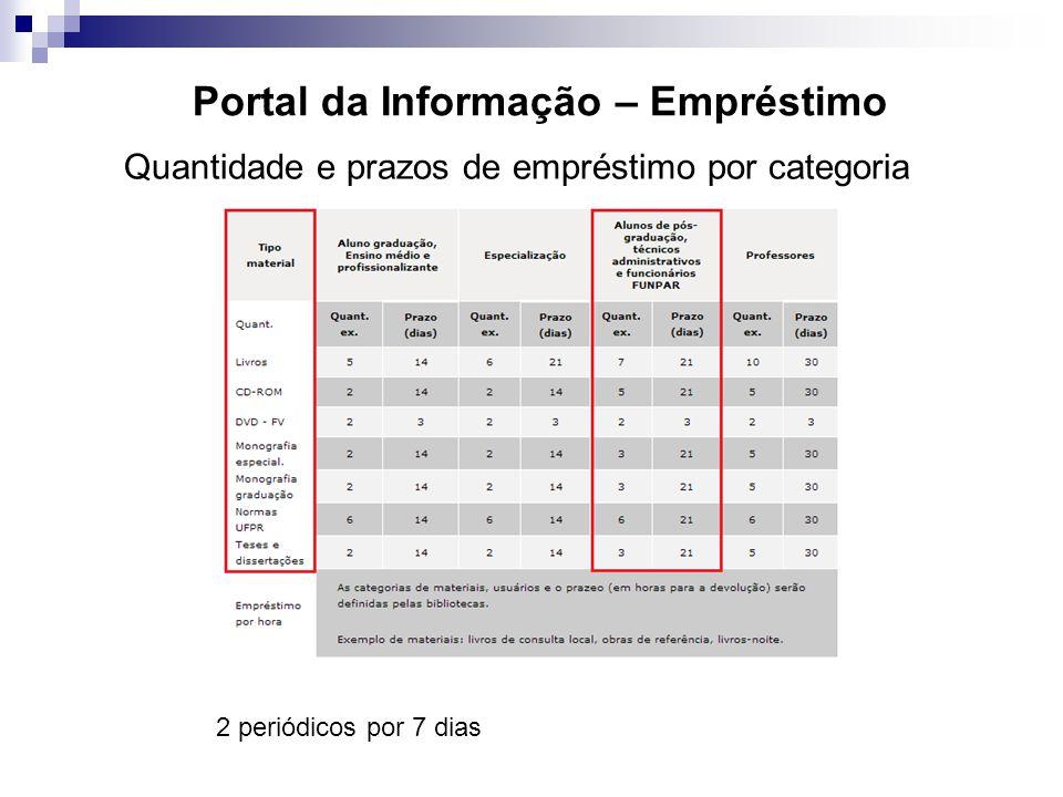 Portal da Informação – Empréstimo Quantidade e prazos de empréstimo por categoria 2 periódicos por 7 dias