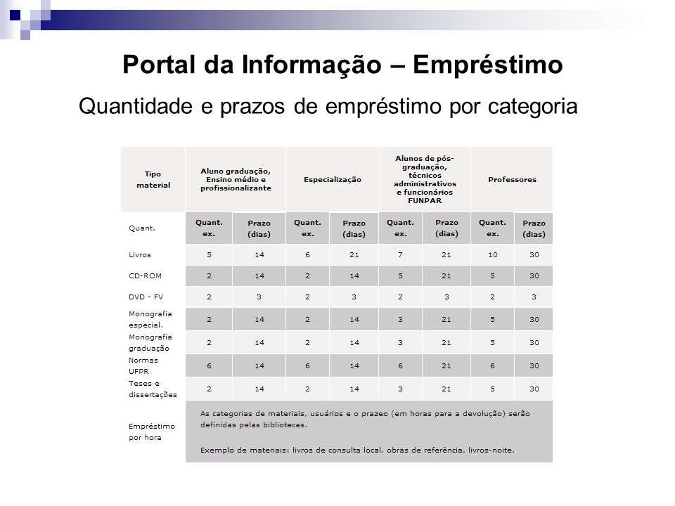 Portal da Informação – Empréstimo Quantidade e prazos de empréstimo por categoria