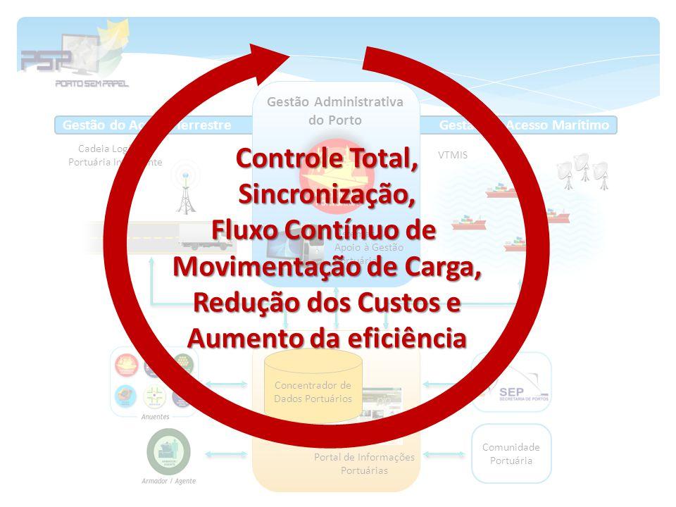 Gestão do Acesso Marítimo VTMIS Cadeia Logística Portuária Inteligente Gestão do Acesso Terrestre Portal de Informações Portuárias Concentrador de Dad
