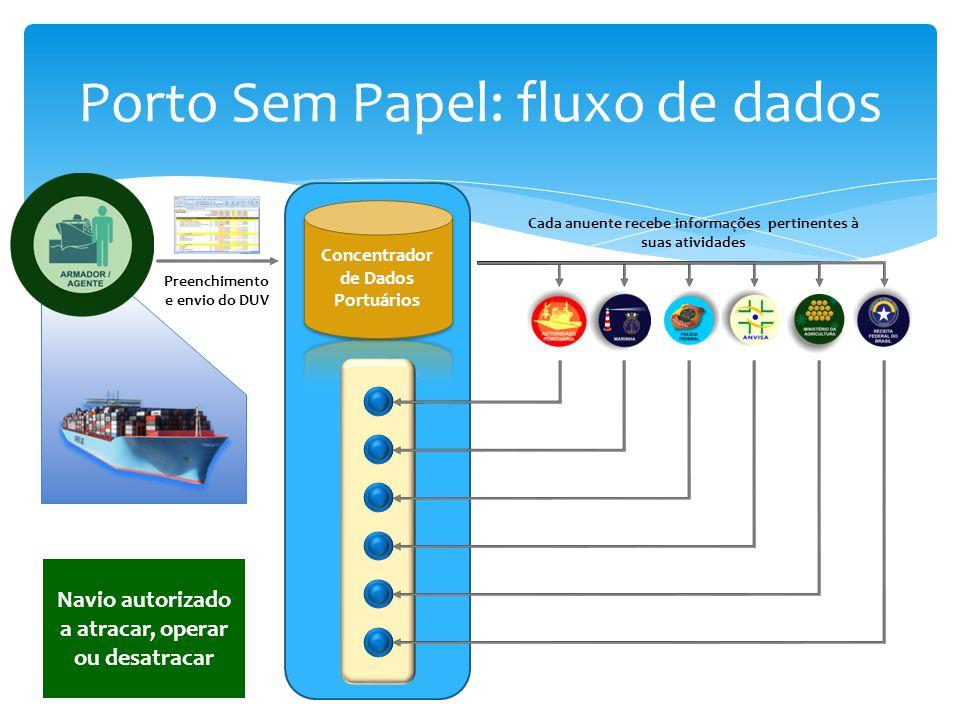 Porto Sem Papel: fluxo de dados Preenchimento e envio do DUV Cada anuente recebe informações pertinentes à suas atividades Navio autorizado a atracar,