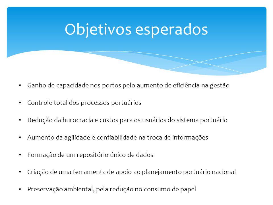 Objetivos esperados Ganho de capacidade nos portos pelo aumento de eficiência na gestão Controle total dos processos portuários Redução da burocracia
