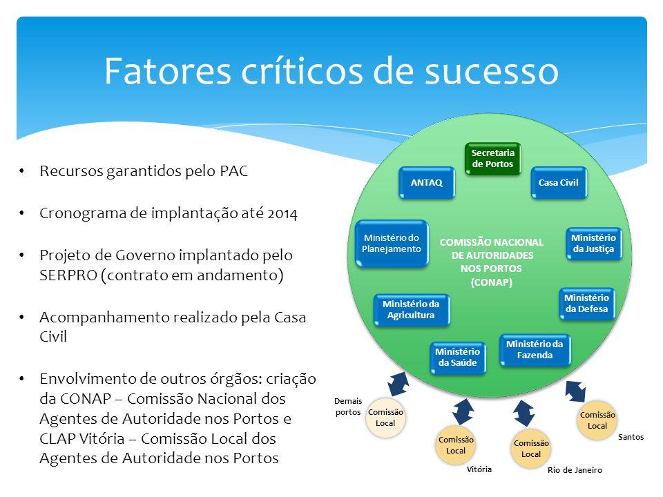 Fatores críticos de sucesso Recursos garantidos pelo PAC Cronograma de implantação até 2014 Projeto de Governo implantado pelo SERPRO (contrato em and