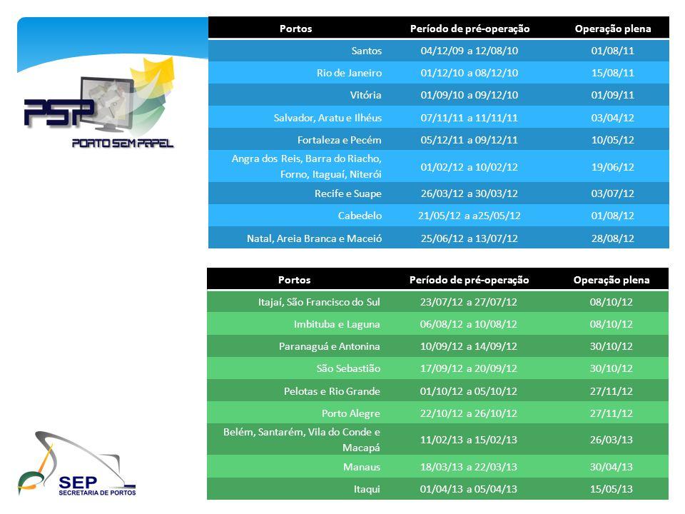 PortosPeríodo de pré-operaçãoOperação plena Santos04/12/09 a 12/08/1001/08/11 Rio de Janeiro01/12/10 a 08/12/1015/08/11 Vitória01/09/10 a 09/12/1001/0