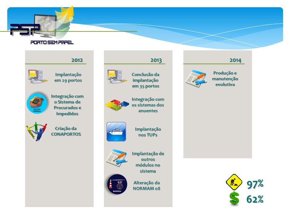 2012 Implantação em 29 portos Integração com o Sistema de Procurados e Impedidos Criação da CONAPORTOS 2013 Conclusão da implantação em 35 portos Inte