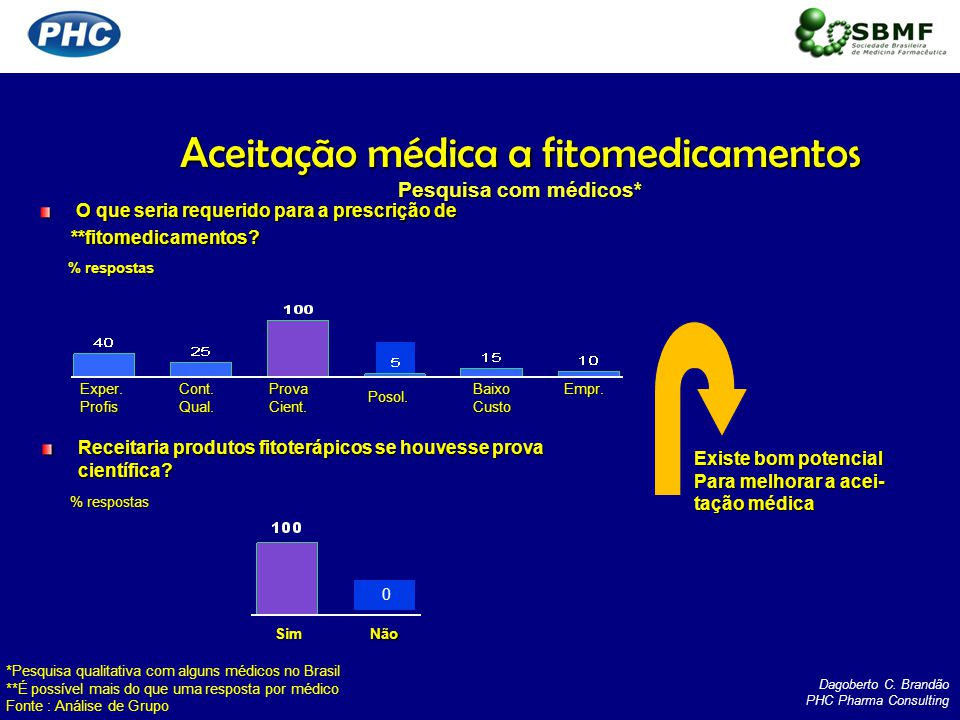 Aceitação médica a fitomedicamentos Pesquisa com médicos* respostas % respostas O que seria requerido para a prescrição de **fitomedicamentos? **fitom