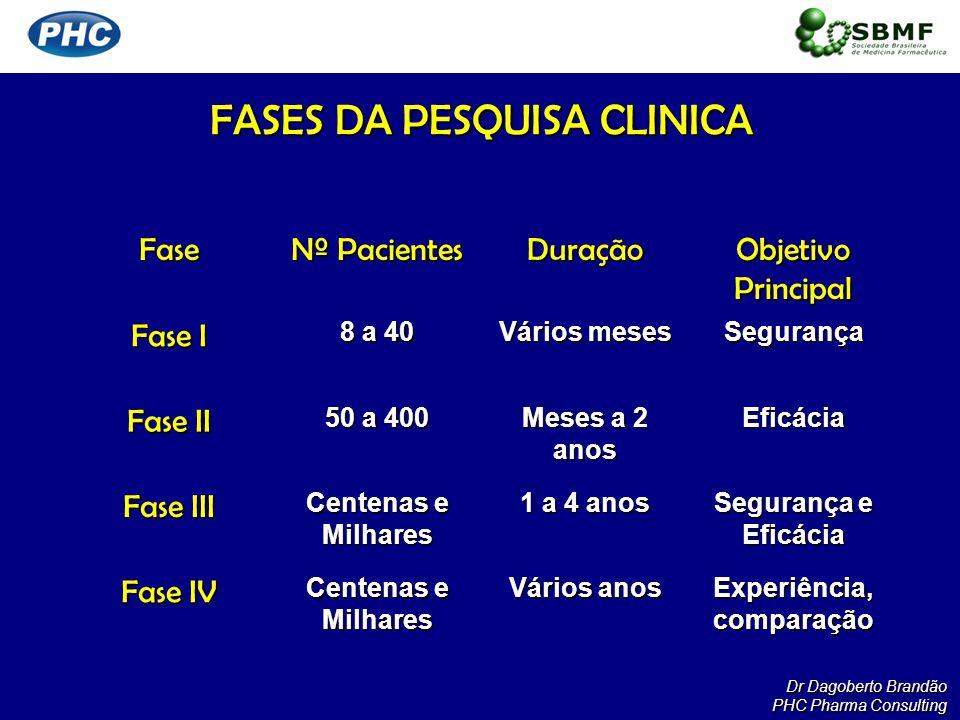 Fase Nº Pacientes Duração Objetivo Principal Fase I 8 a 40 Vários meses Segurança Fase II 50 a 400 Meses a 2 anos Eficácia Fase III Centenas e Milhare