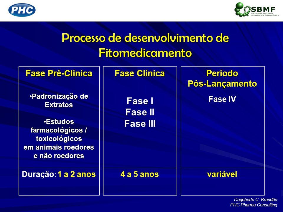 Processo de desenvolvimento de Fitomedicamento Fase Pré-Clínica Padronização de ExtratosPadronização de Extratos Estudos farmacológicos / toxicológico