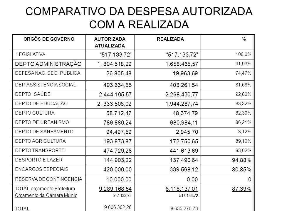 DIVIDA FLUTUANTE CONTAS A PAGAR INSCRIÇÃOPAGAMENTOSALDO PROCESSADAS – Empenhada Foram pagos em janeiro.