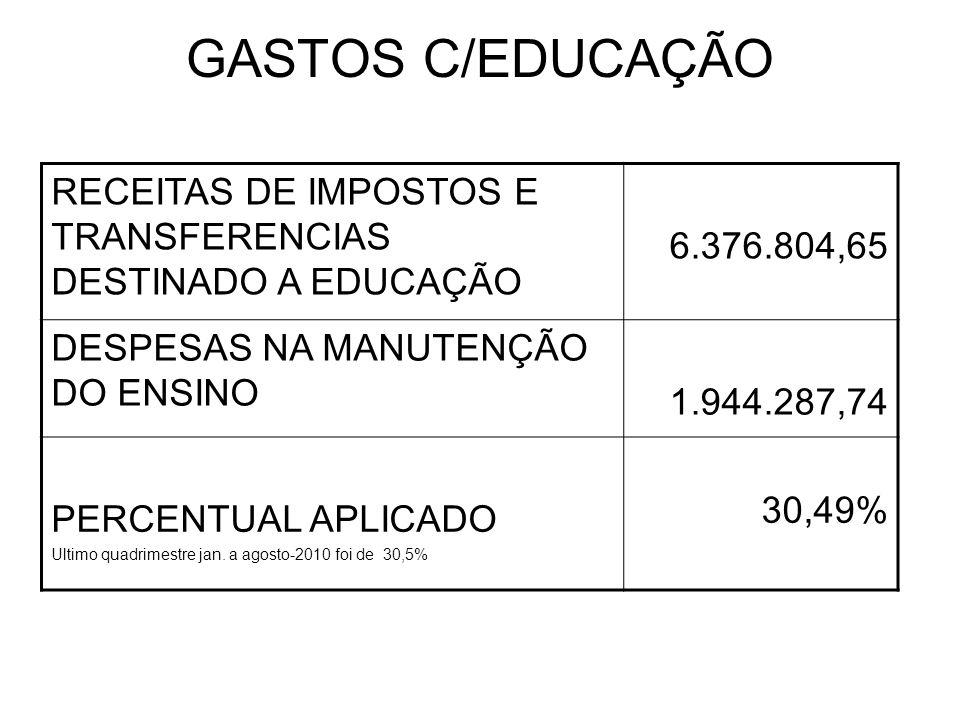 GASTOS C/EDUCAÇÃO RECEITAS DE IMPOSTOS E TRANSFERENCIAS DESTINADO A EDUCAÇÃO 6.376.804,65 DESPESAS NA MANUTENÇÃO DO ENSINO 1.944.287,74 PERCENTUAL APLICADO Ultimo quadrimestre jan.