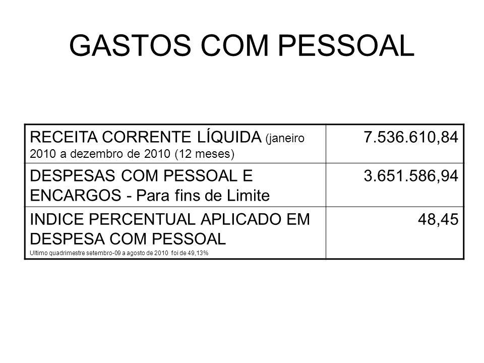 GASTOS COM PESSOAL RECEITA CORRENTE LÍQUIDA (janeiro 2010 a dezembro de 2010 (12 meses) 7.536.610,84 DESPESAS COM PESSOAL E ENCARGOS - Para fins de Limite 3.651.586,94 INDICE PERCENTUAL APLICADO EM DESPESA COM PESSOAL Ultimo quadrimestre setembro-09 a agosto de 2010 foi de 49,13% 48,45