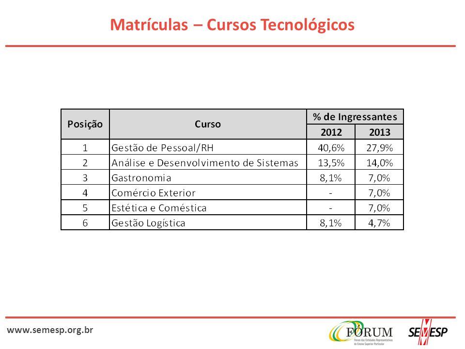 www.semesp.org.br Matrículas – Cursos Tecnológicos